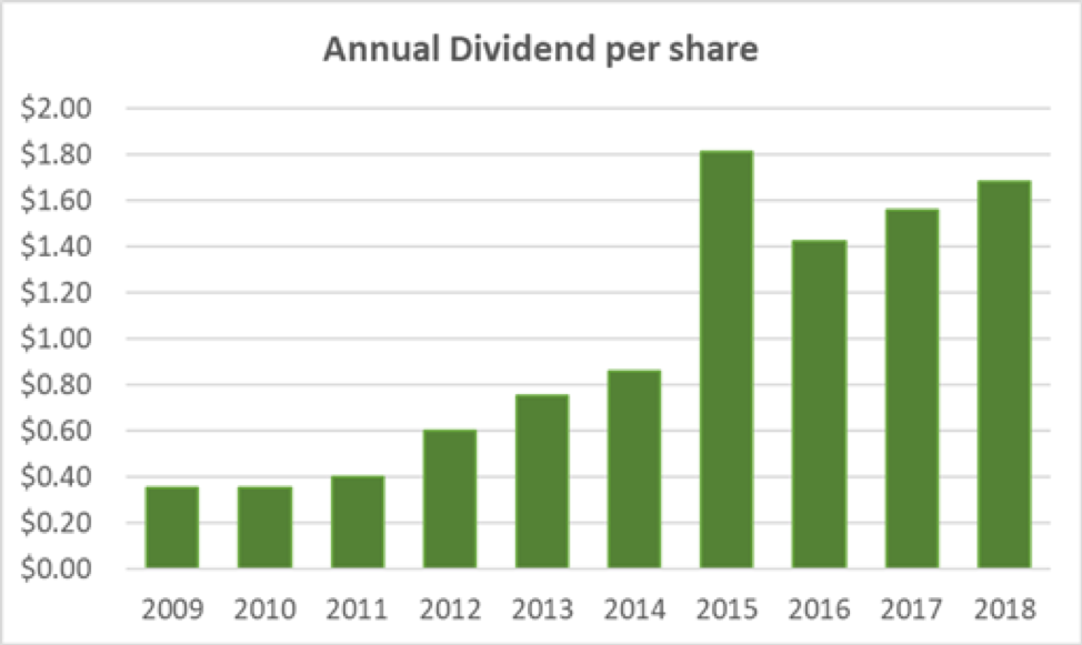 Disney Annual Dividend per Share
