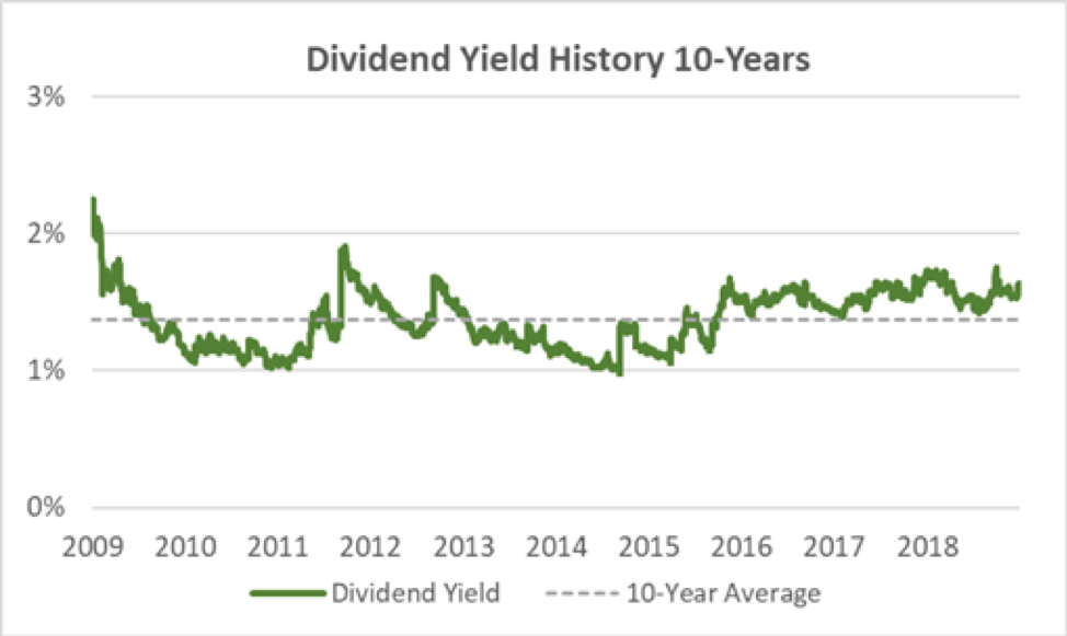 Disney Dividend Yield History