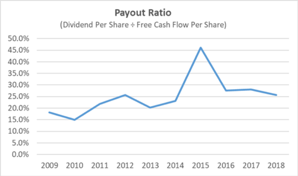 Disney Payout Ratio