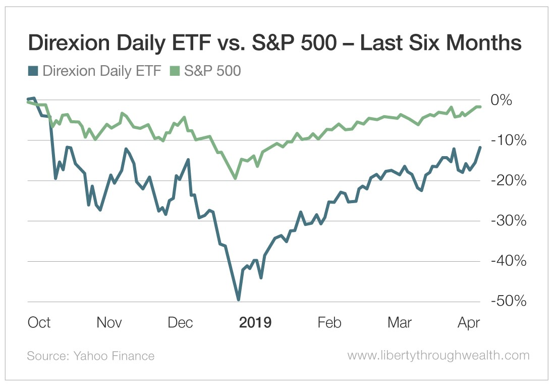 Direxion Daily ETF vs S&P 500 Last Six Months