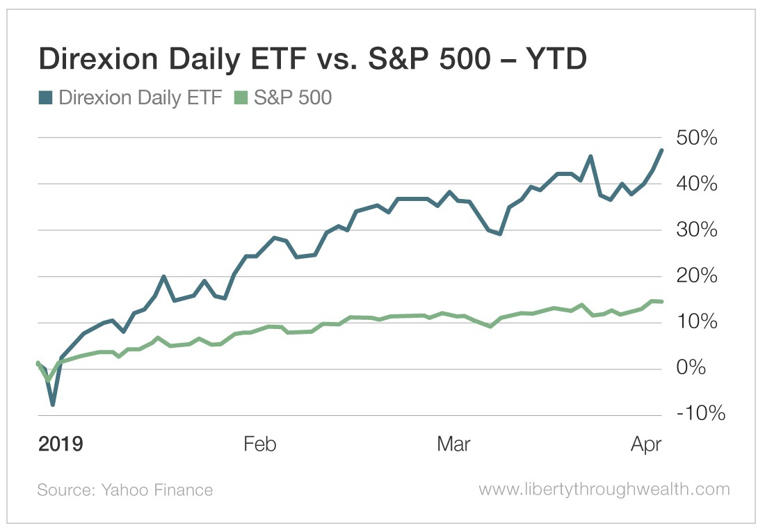 Direxion Daily ETF vs S&P 500 YTD