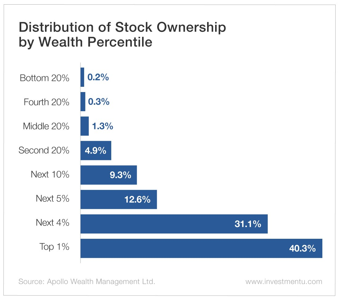 Distribution of Stock Ownership by Wealth Percentile
