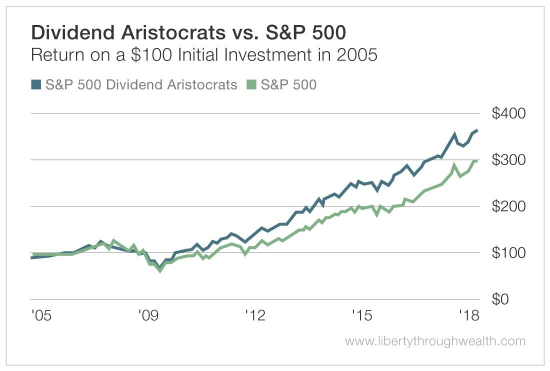 Dividend Aristocrates vs S&P 500