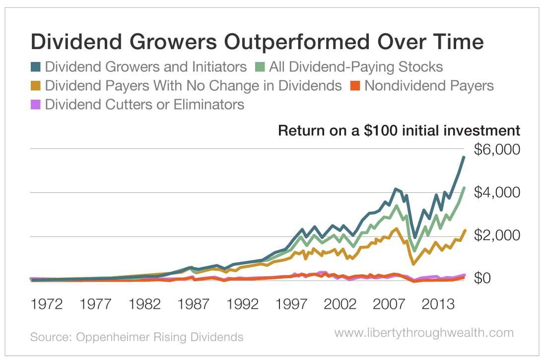 Dividend Growers Outperformed Over Time