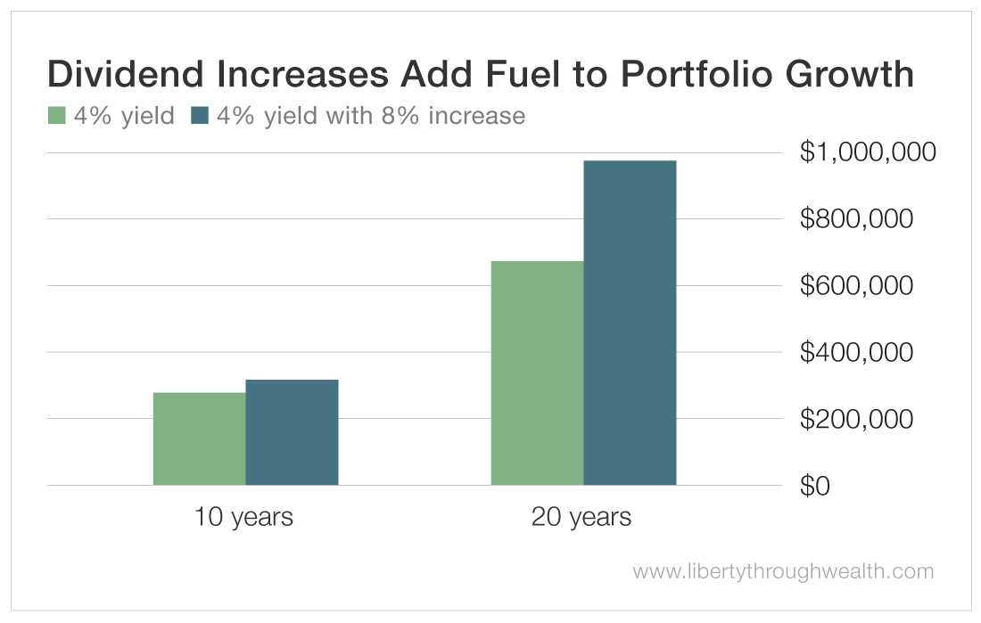 Dividend Increases Add Fuel