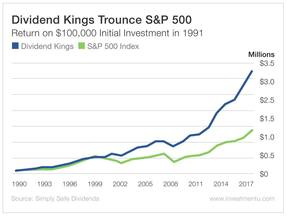 Dividend Kings Trounce S&P 500