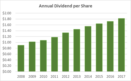 Dover Annual Dividend Per Share History
