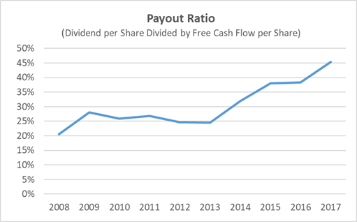 Dover Dividend Payout Ratio History
