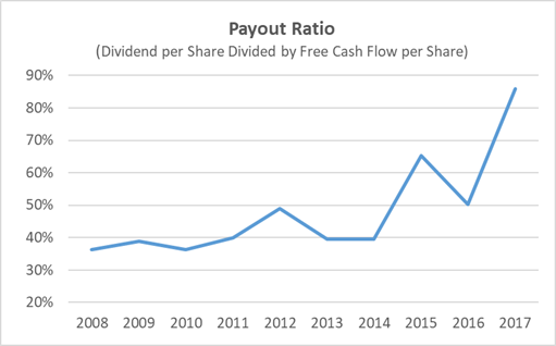 Emerson Electric Dividend Payout Ratio 10-Year History