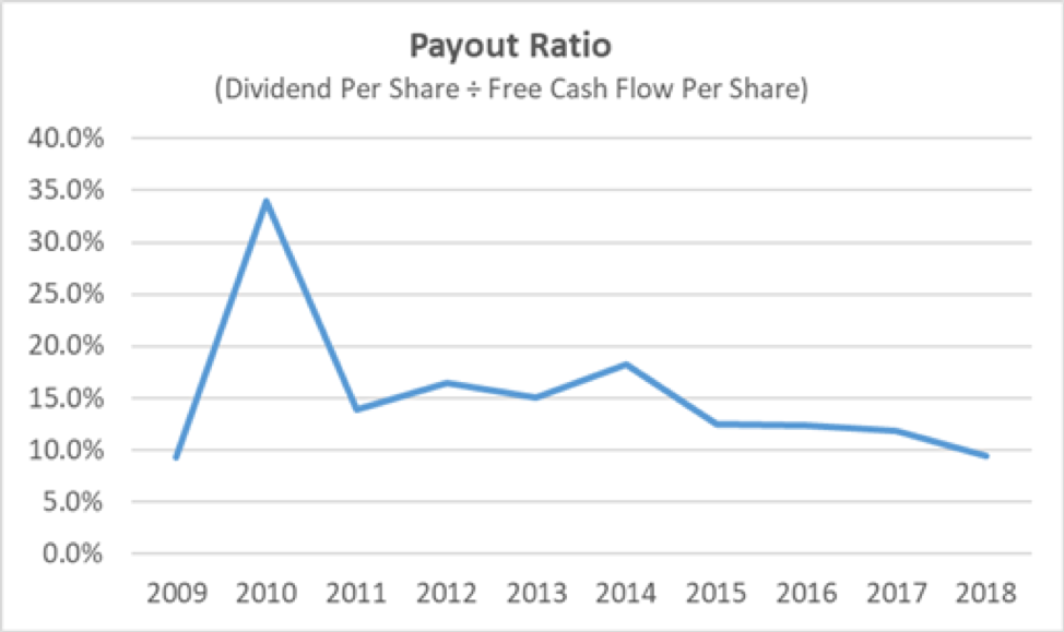Evercore's Dividend Payout Ratio