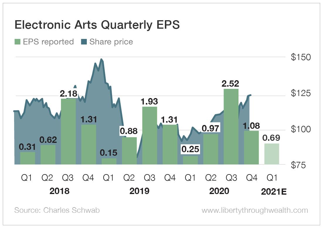 Electronic Arts Quarterly EPS