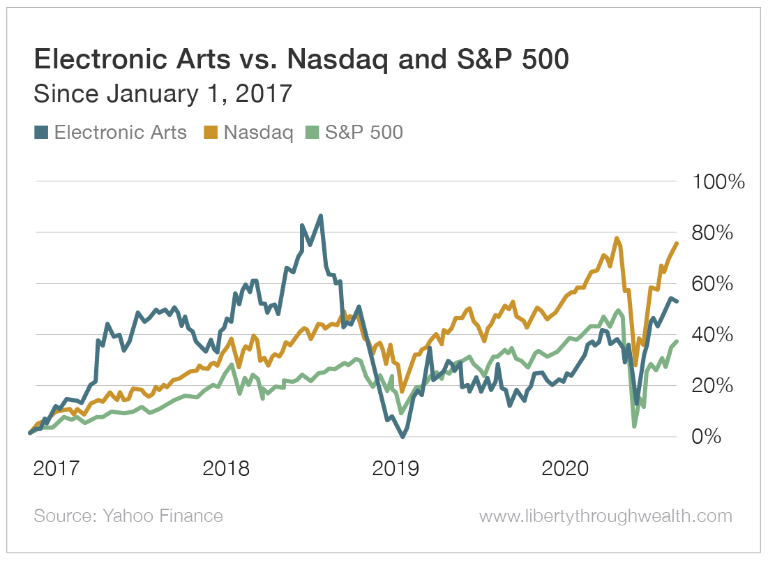 Electronic Arts vs Nasdaq and S&P 500