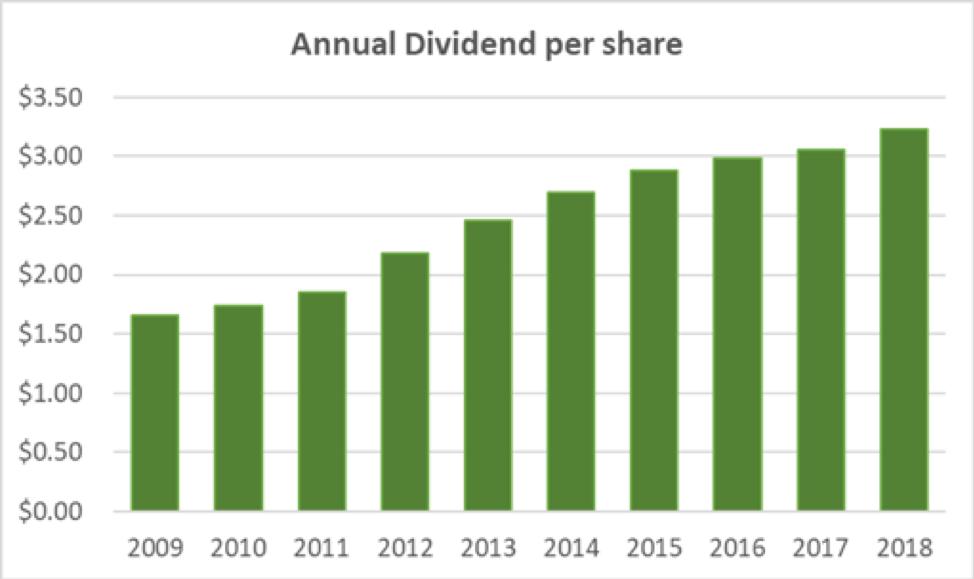 Exxon Mobil Dividend Per Share History