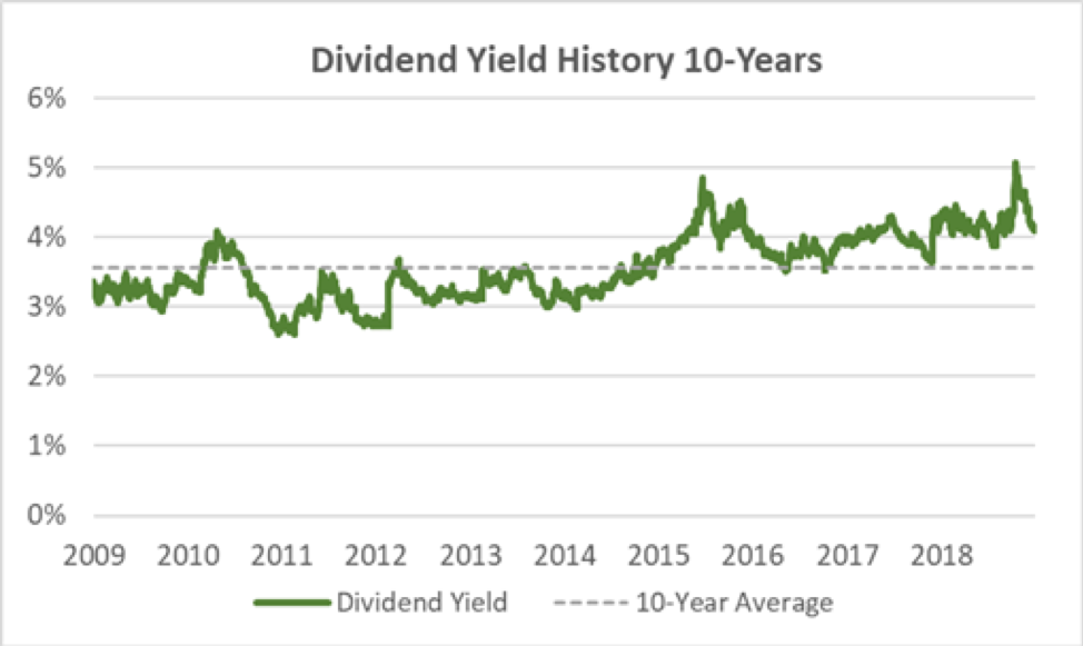 Exxon Dividend Yield History