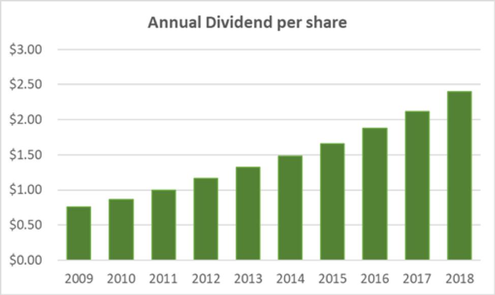 FactSet Dividend