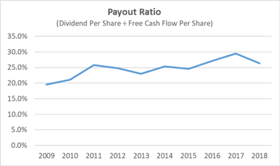 FactSet Payout Ratio