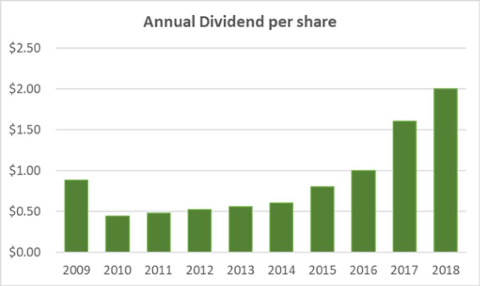 Fedex Annual Dividend