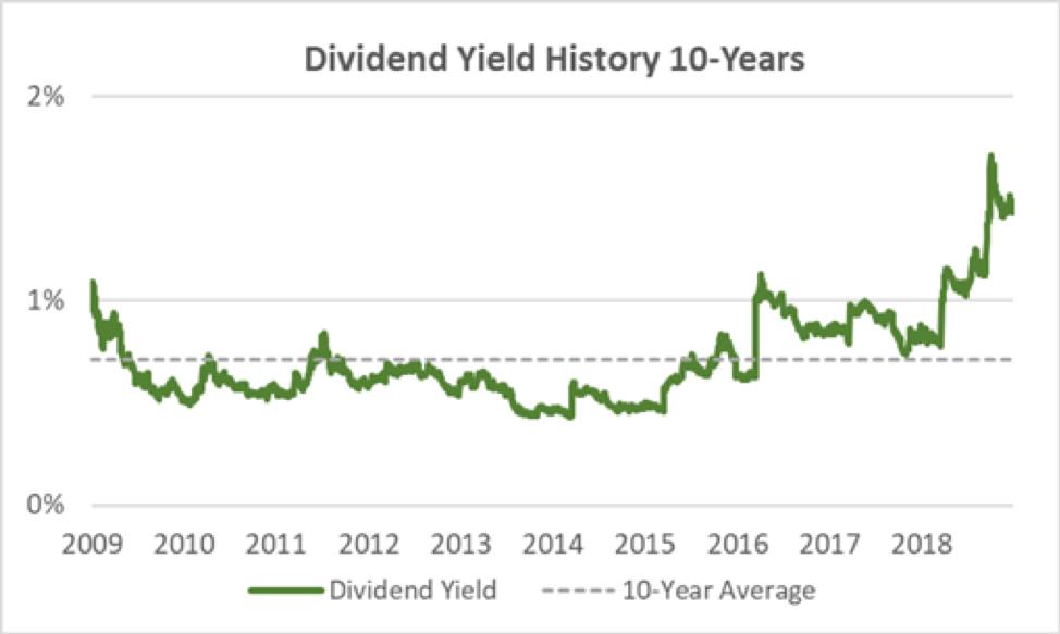 Fedex Dividend Yield