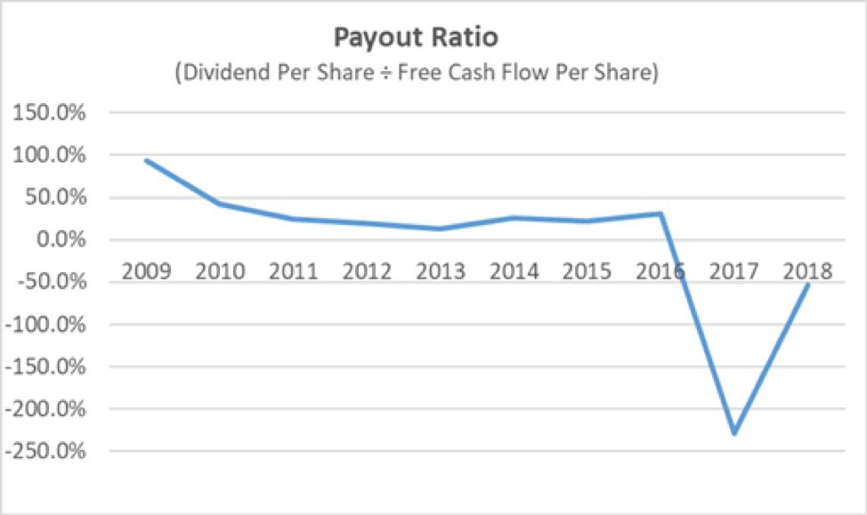 Fedex Payout Ratio