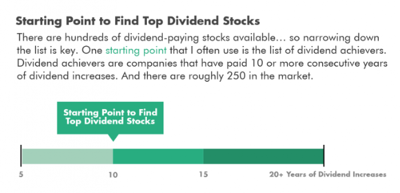 How to start your search for the best dividend stocks