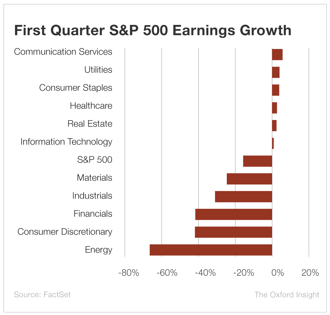 First Quarter S&P 500 Earnings Growth