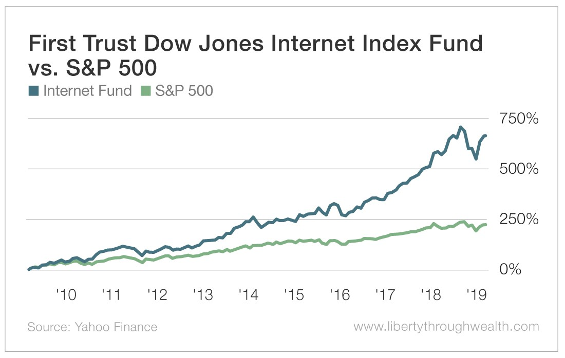 First Trust Dow Jones Interent Index Fund vs S&P 500