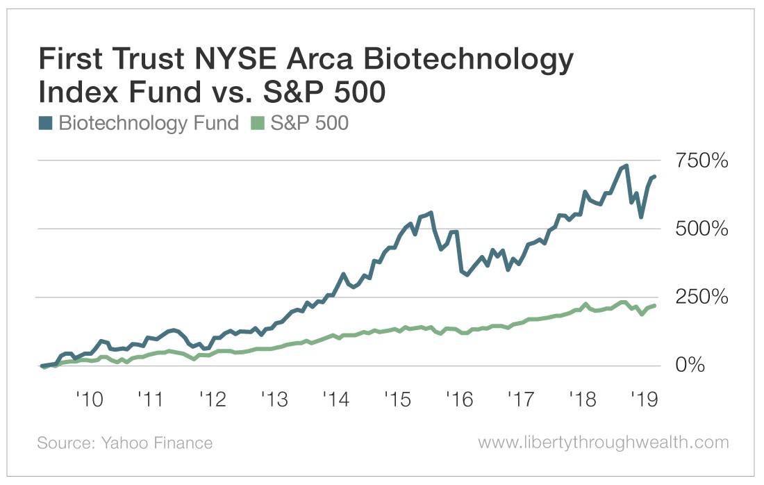 First Trust NYSE Arca Biotechnology Index Fund vs S&P 500