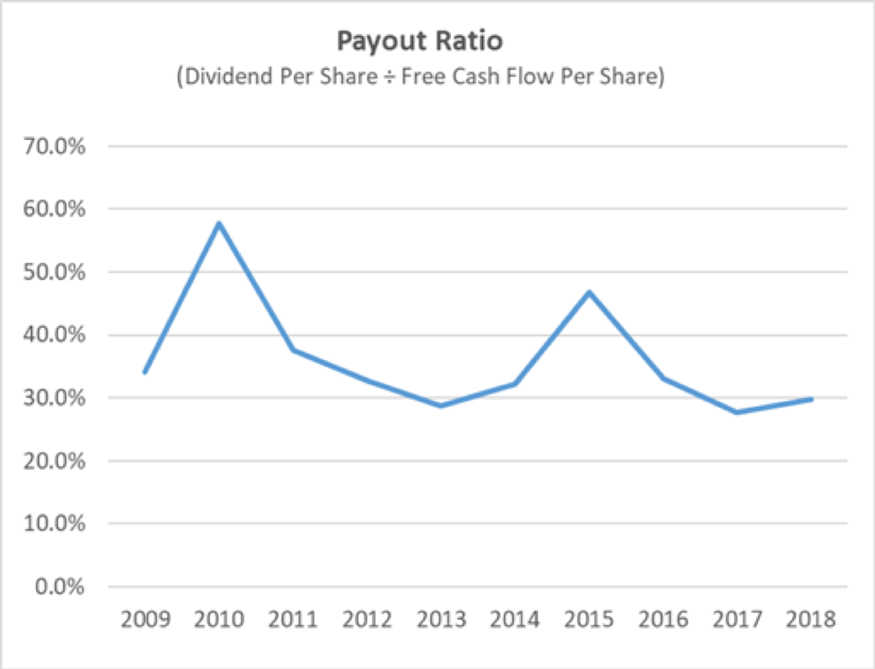 Graco's Payout Ratio