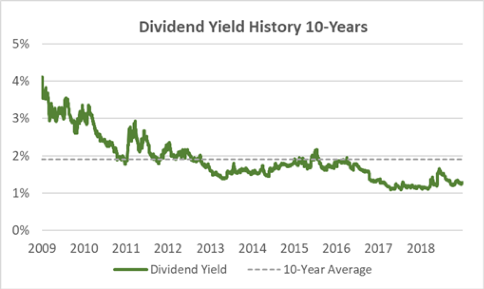 Graco's Dividend Yield