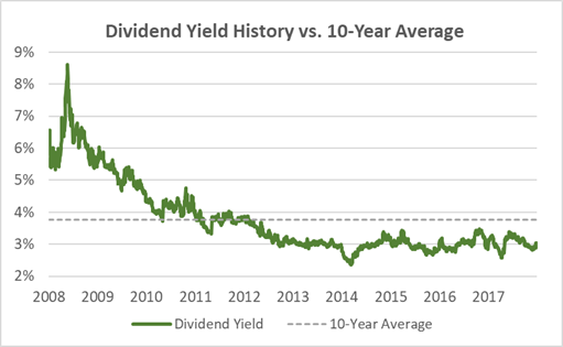 Genuine Parts Dividend Yield 10-Year History