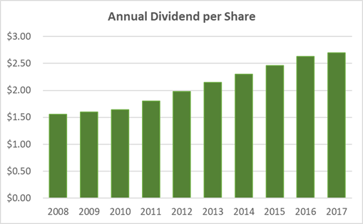 Genuine Parts Dividend Per Share 10-Year History