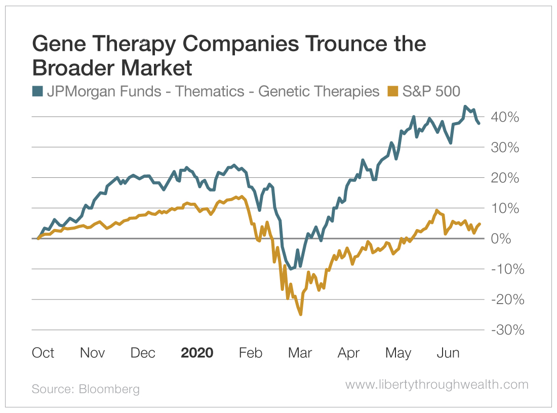Gene Therapy Trounces the Broader Market