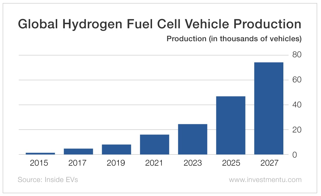 Global Hydrogen Fuel Cell Vehicle Production