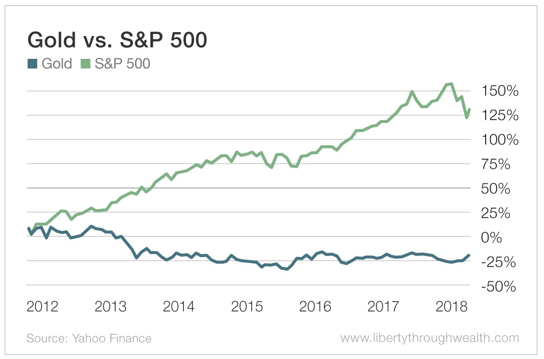Gold vs S&P 500