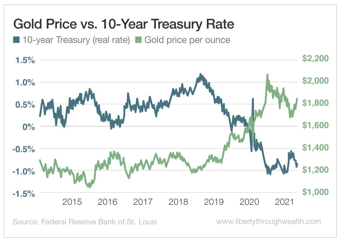 Gold Price vs 10-Year Treasury Rate
