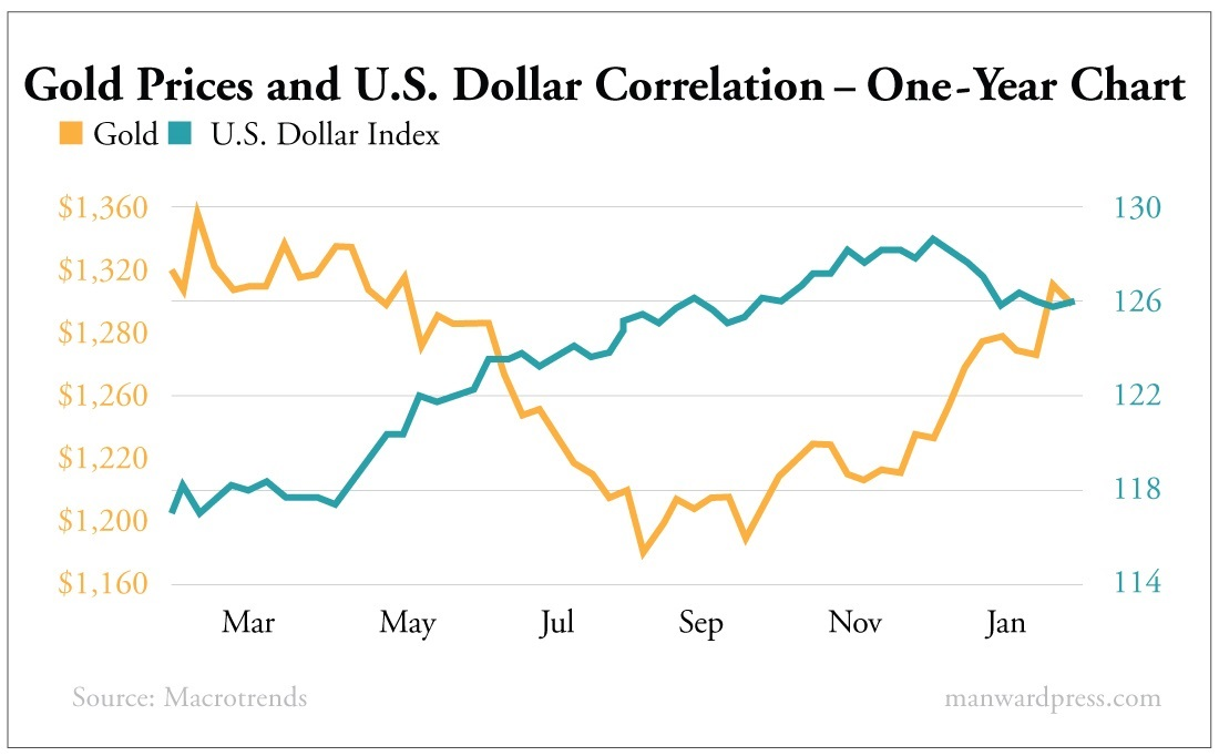 Gold Prices and U.S. Dollar Correlation