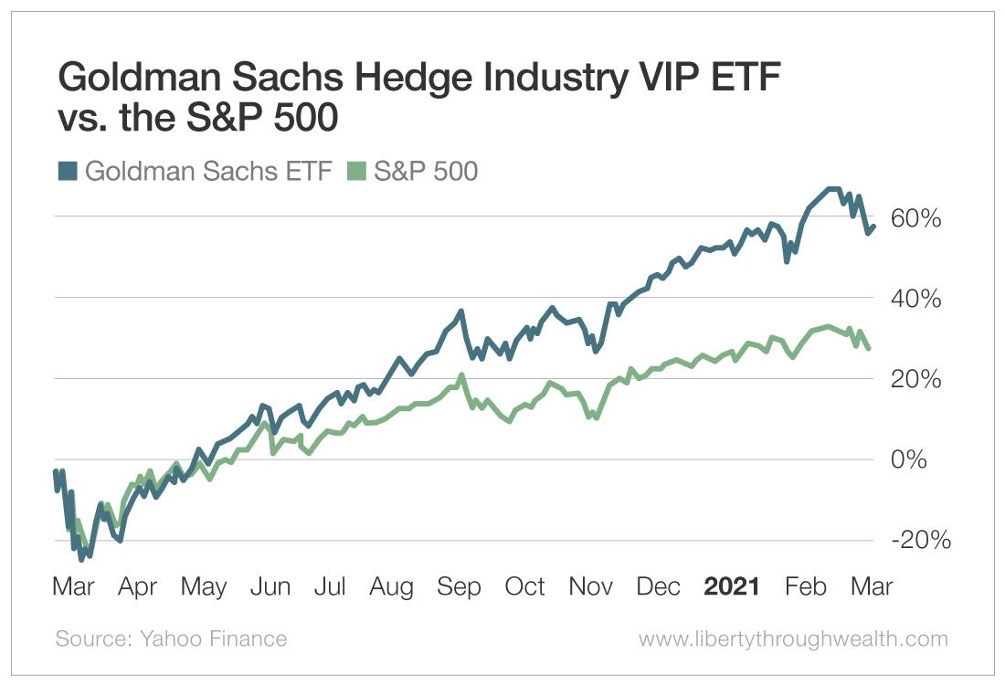 Goldman Sachs Hedge