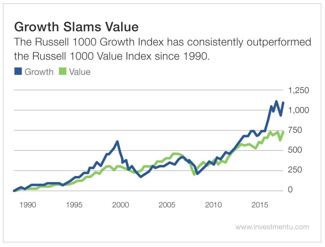 Growth Slams Value