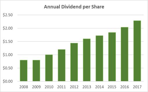 Hasbro Dividend History 10-Years