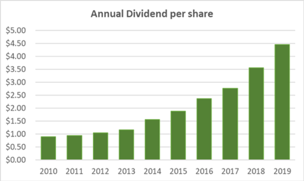 Home Depot Annual Dividend