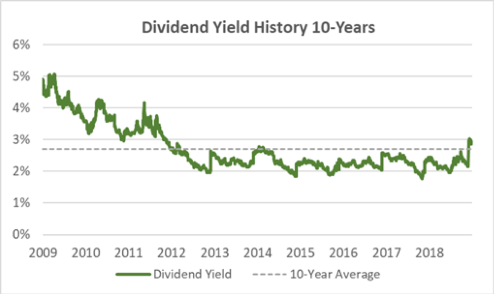 Home Depot Dividend Yield