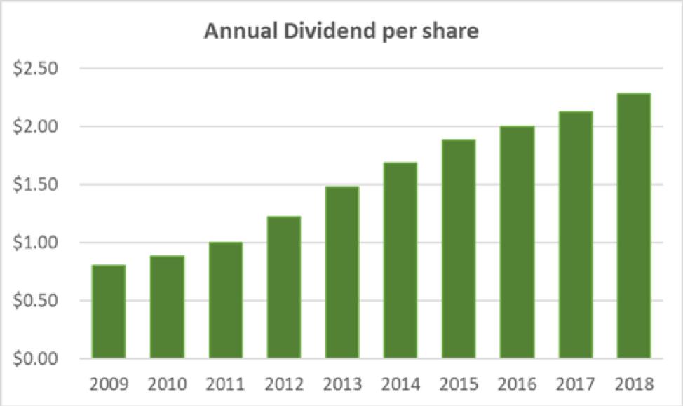Harris Annual Dividend