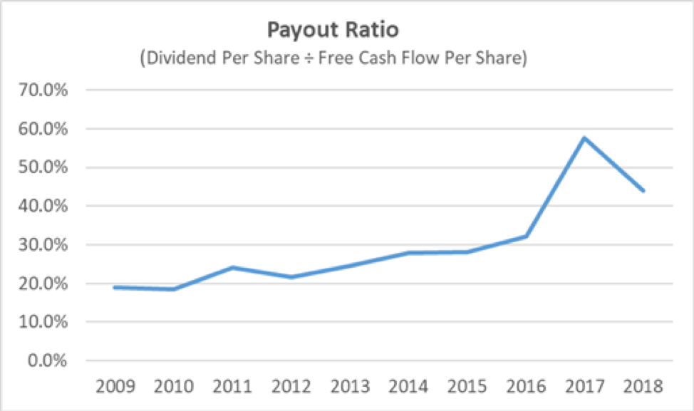 Harris Payout Ratio