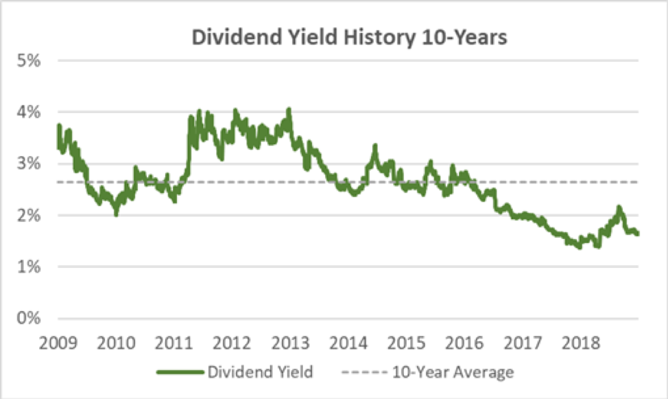 Harris Dividend Yield