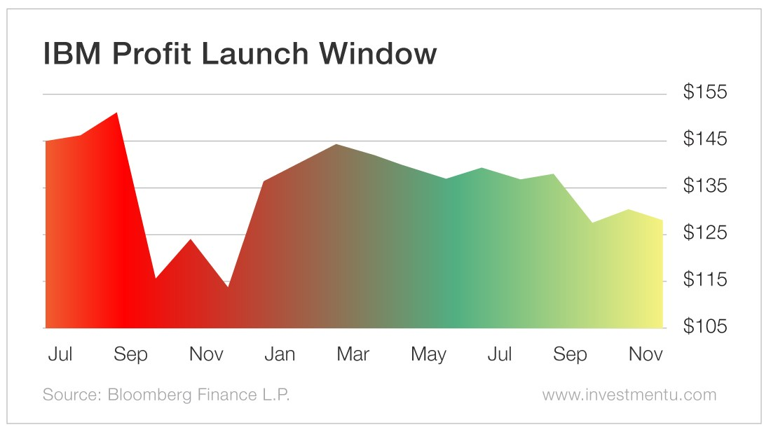 IBM Profit Launch Window
