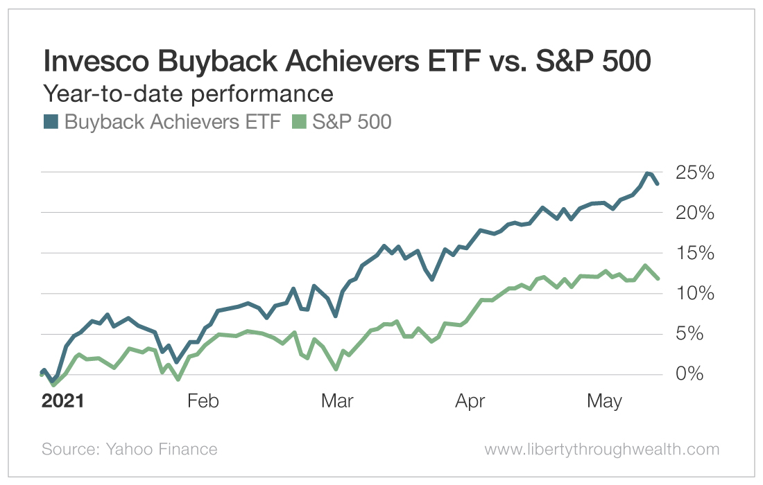 Invesco Buyback Achievers ETF