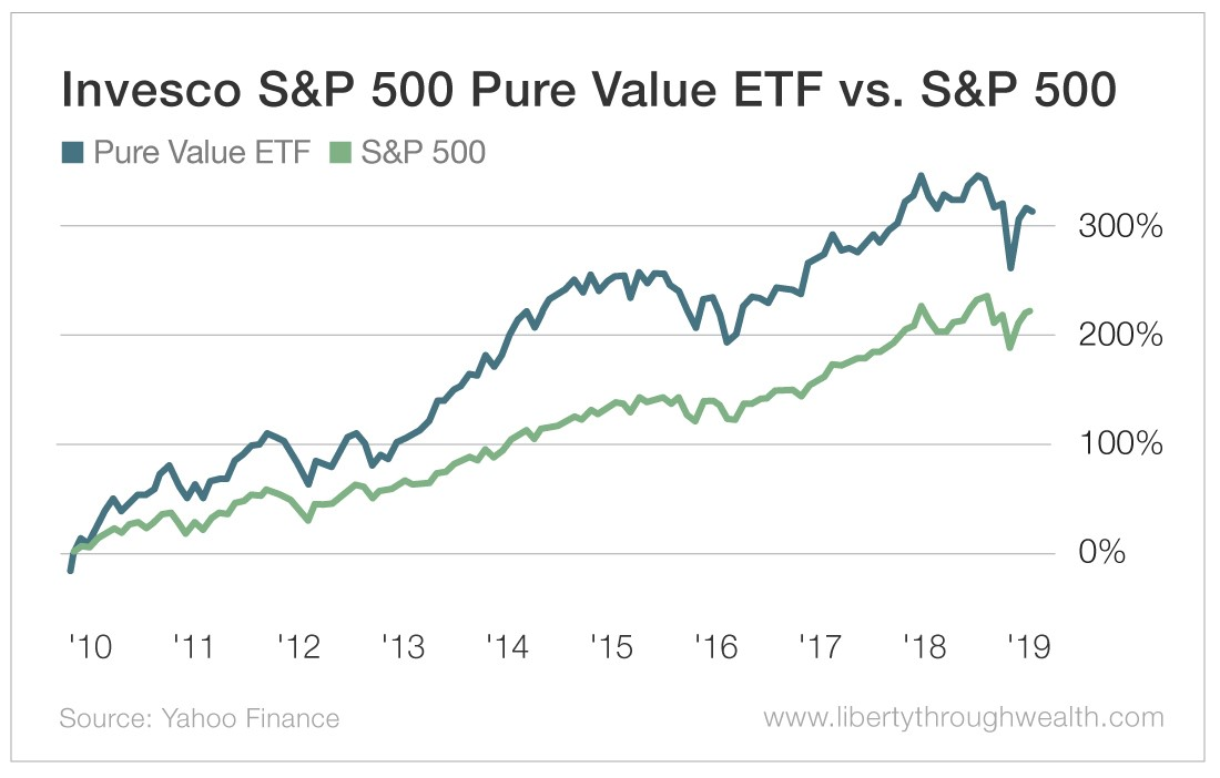 Invesco S&P 500 Pure Value ETF vs S&P 500