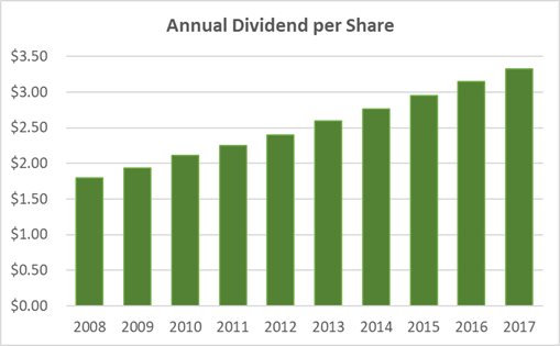 Johnson & Johnson Dividend History