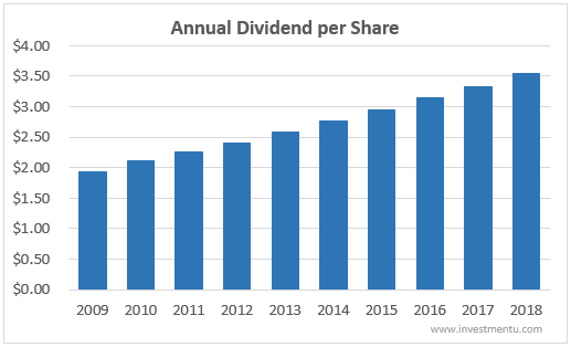 Johnson and Johnson's annual dividend history.