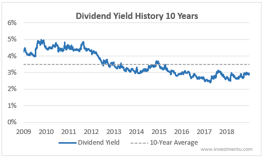Johnson and Johnson's dividend yield.